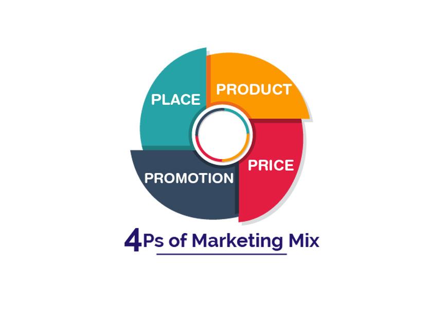 4p trong marketing